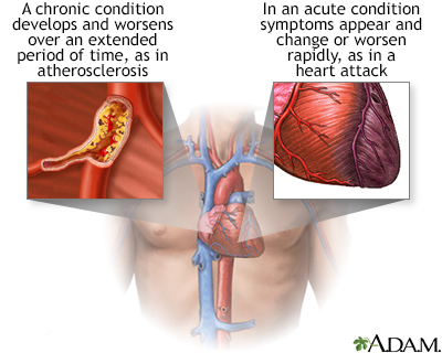 Acute vs. chronic conditions